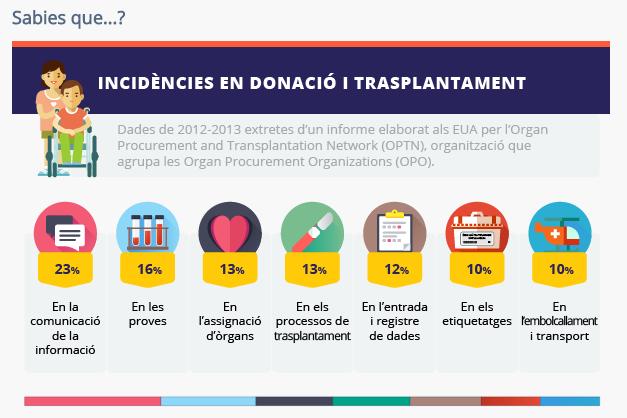 Qualitat i seguretat dels pacients en donació i transplantament