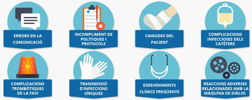 Qualitat i seguretat dels pacients en hemodiàlisi