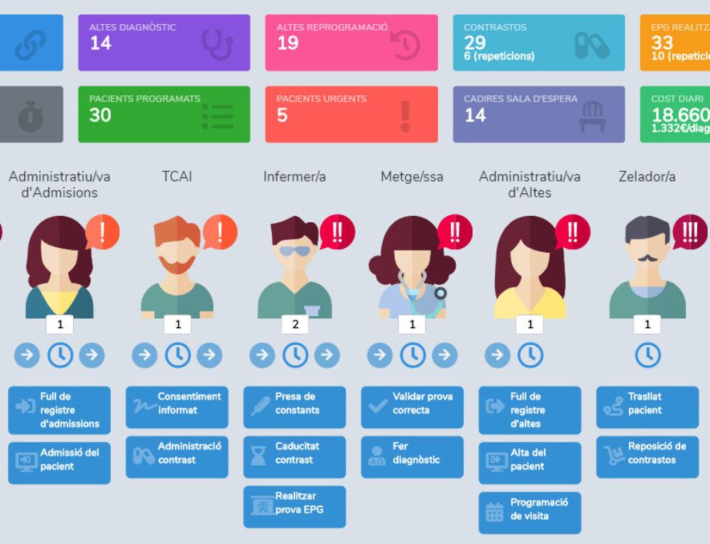Innovació en processos assistencials amb orientació a resultats