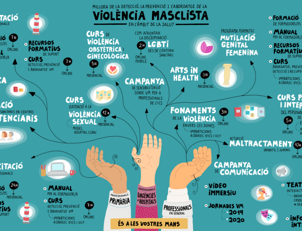 Actualització del Projecte formatiu sobre violència masclista en l'àmbit de la salut.